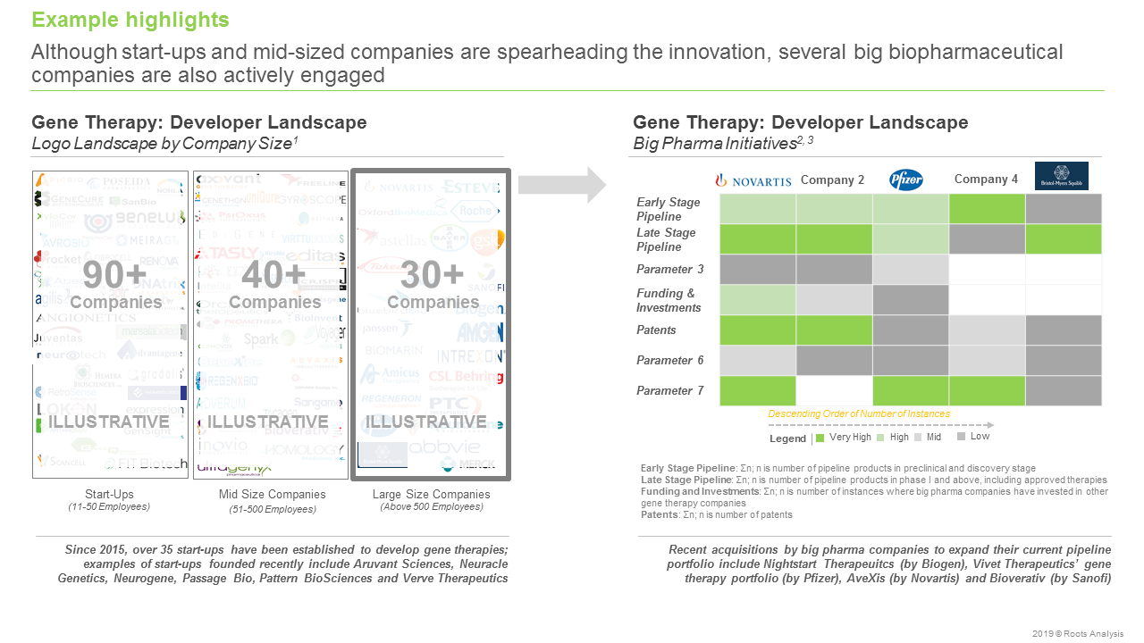 gene therapy companies - Developer landscape